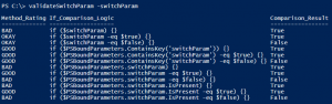 validateSwitchParam Results - Parameter Supplied
