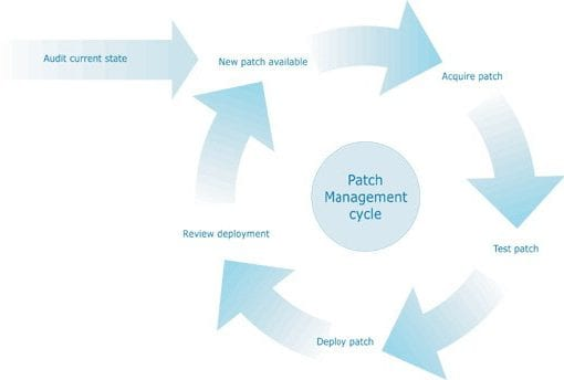 Patch management cycle