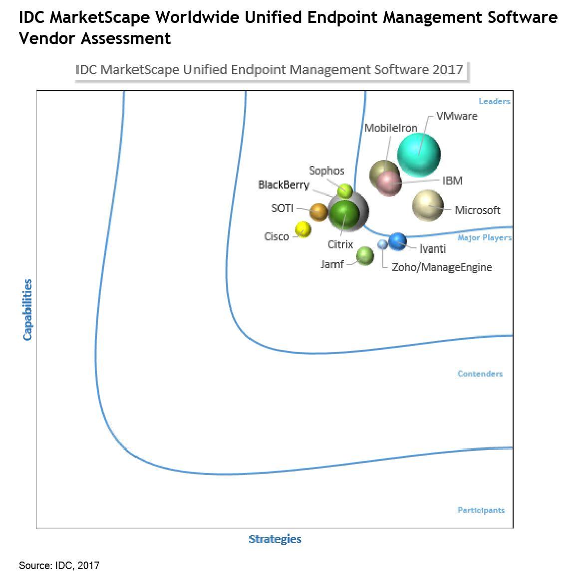 IDC UEM Assessment